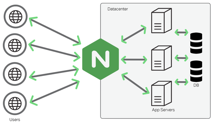 Multiple domains pointing to a single IP running Nginx